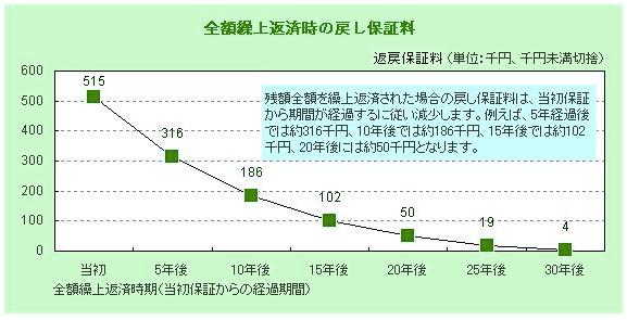 埼玉りそな銀行の全額繰り上げ返済時の戻し保証料