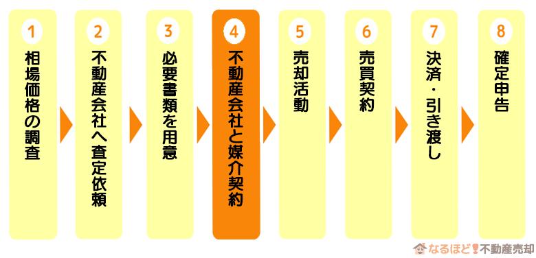 マンション売却の流れステップ4「不動産会社と媒介契約」