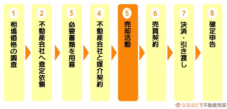 マンション売却の流れステップ5「売却活動」
