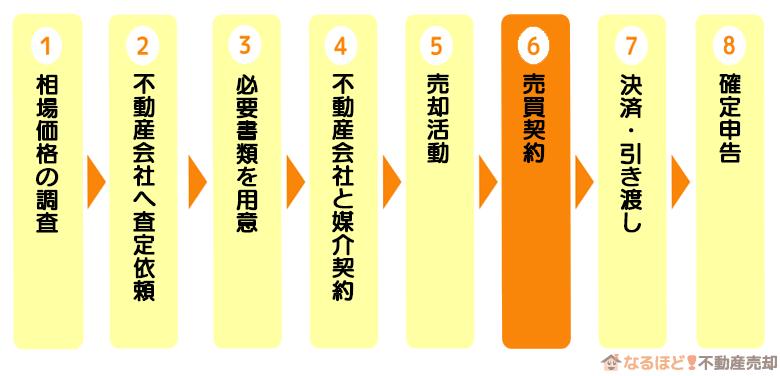 マンション売却の流れステップ6「売買契約」