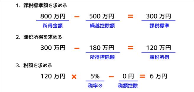 Aさんの所得税の計算