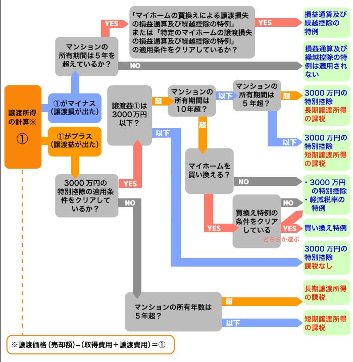 適用条件チャート