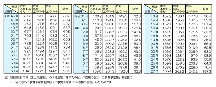 国税庁が公表している建物の標準的な建築価額表