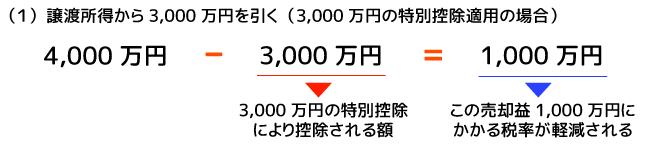 譲渡所得から3,000万円を引く
