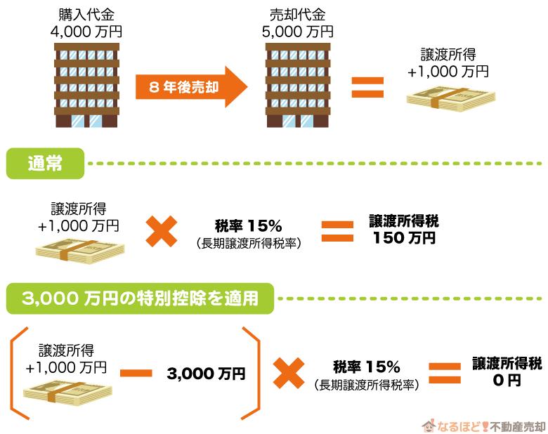 3000万円の特別控除を利用した時の譲渡所得税