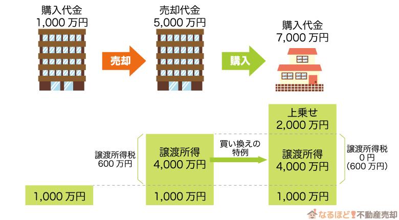 マンション売却における買い替えの特例を適用したときの実例1