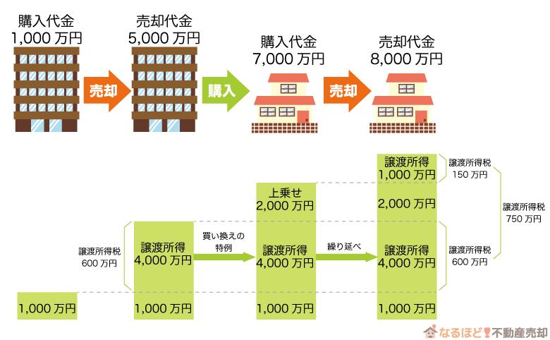 マンション売却における買い替えの特例を適用したときの実例2