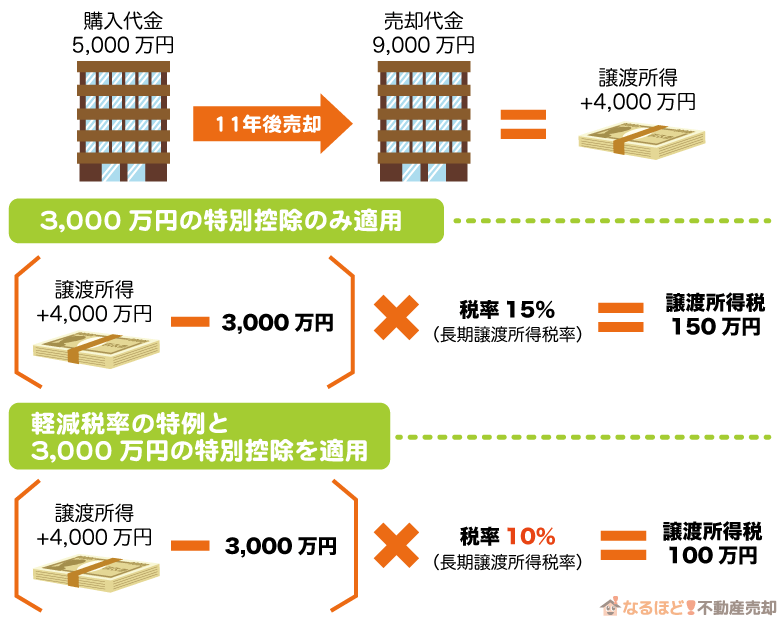 マンション売却したときの軽減税率適用の計算例