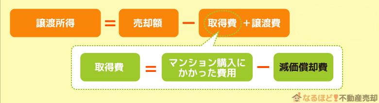 譲渡所得の計算式