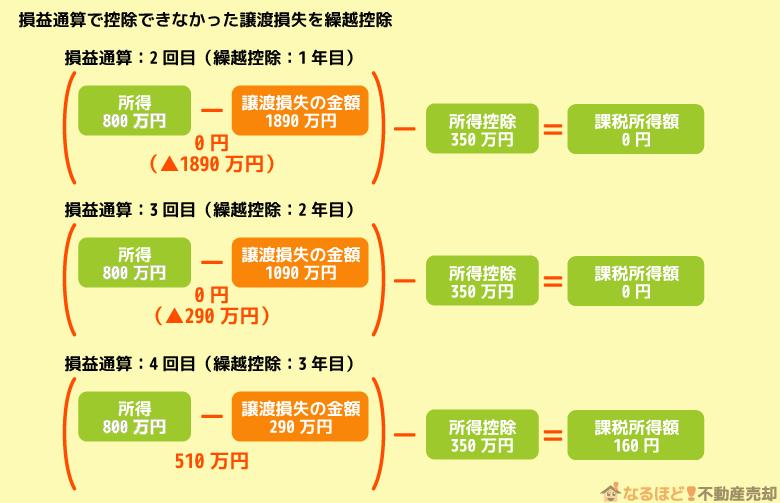繰越控除後の課税所得額の計算方法の実例