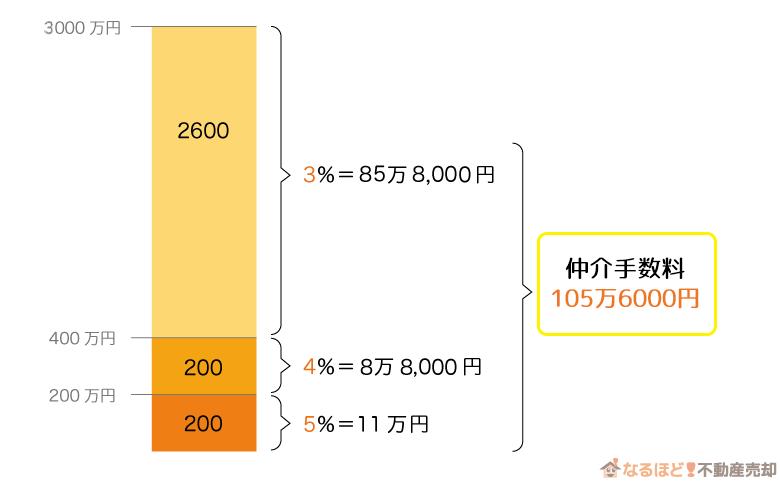不動産会社に支払う仲介手数料の計算方法