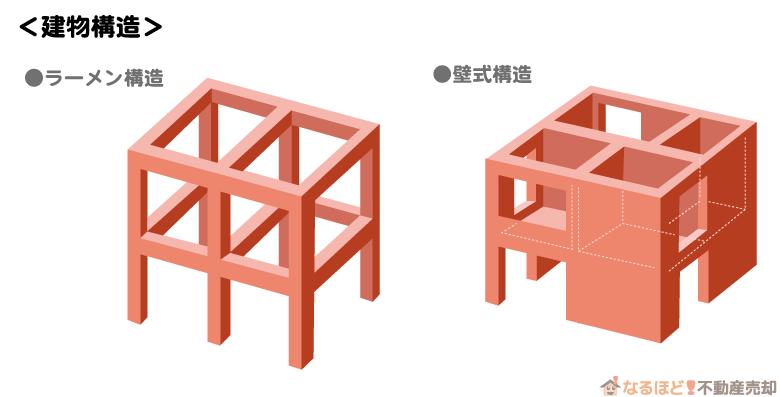 マンションのラーメン構造と壁式構造