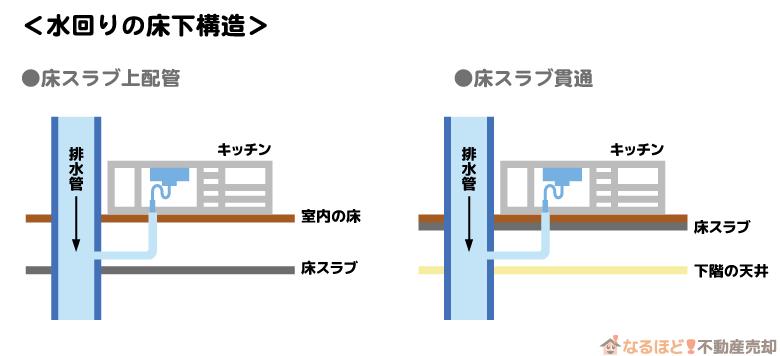 マンションの水回りの床下構造