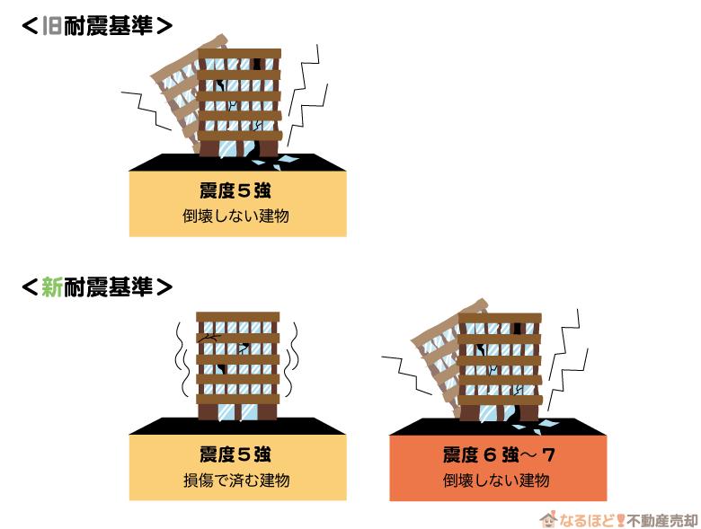 マンションの旧耐震基準と新耐震基準の違い