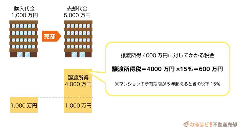 譲渡所得税の説明