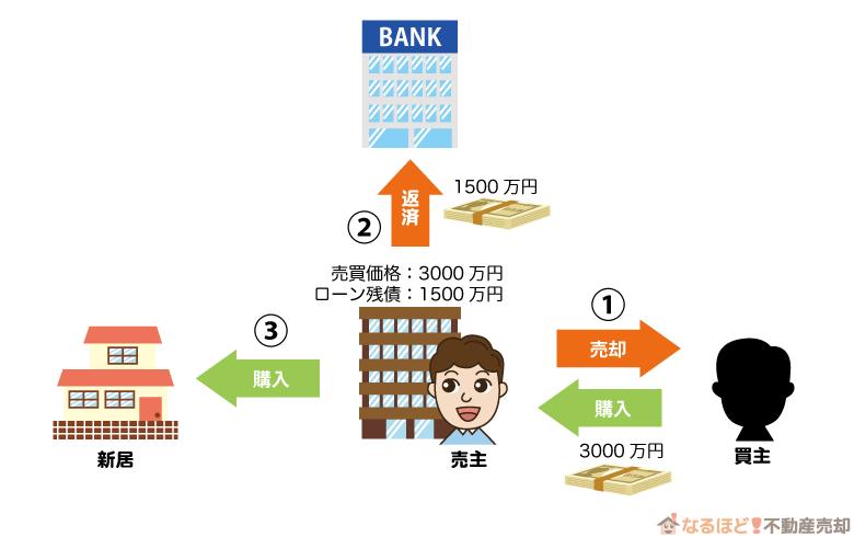 マンションのローン残債があるときの買い替えの流れ