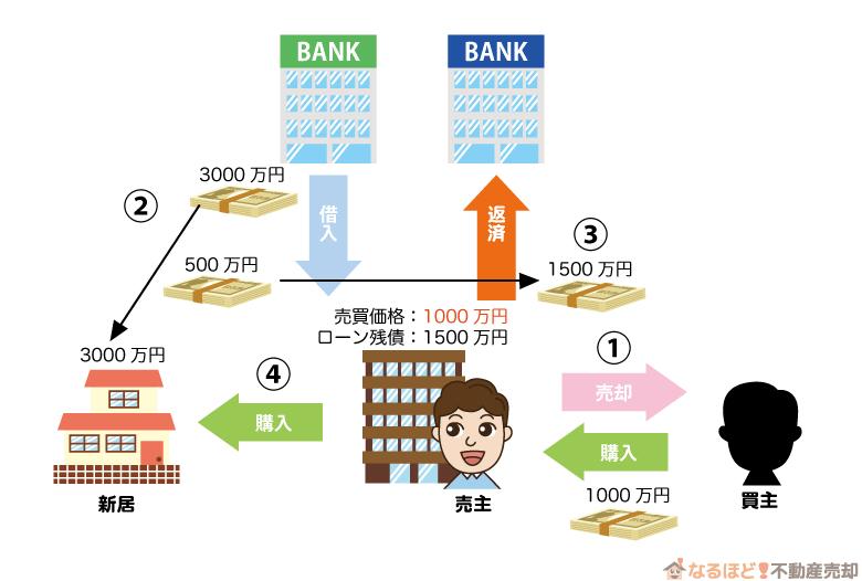 譲渡所得がローン残債に満たなかったときの買い替えの流れ