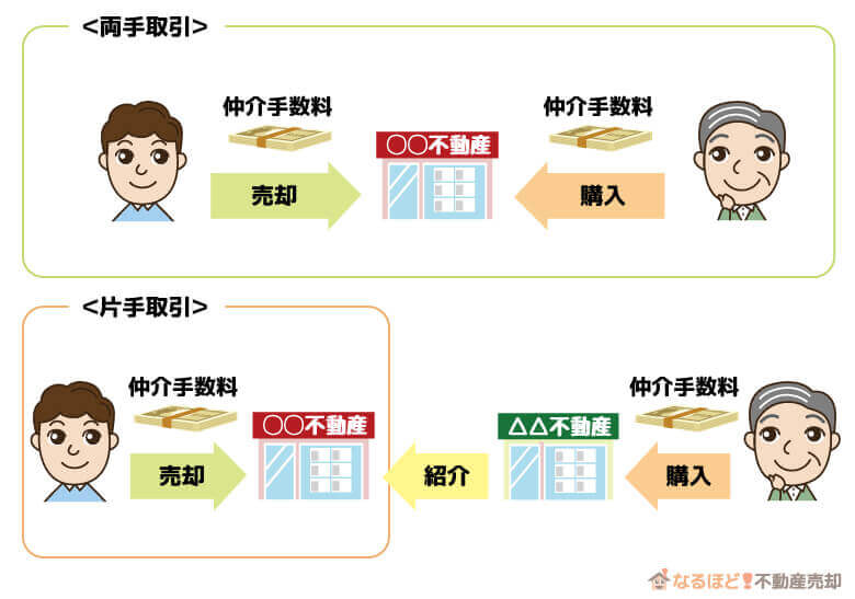 不動産会社の両手取引と片手取引の仕組み