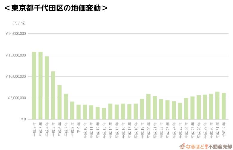 東京都千代田区の地価変動