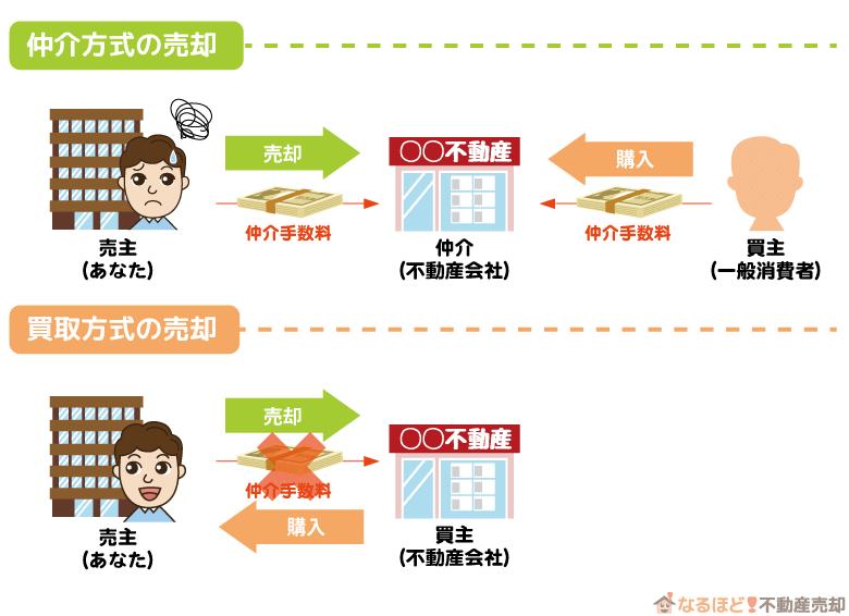 マンション売却の仲介方式と買取方式の仲介手数料