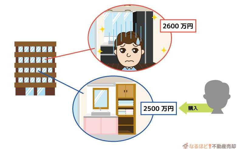 リフォーム済みマンションの販売価格と購入者