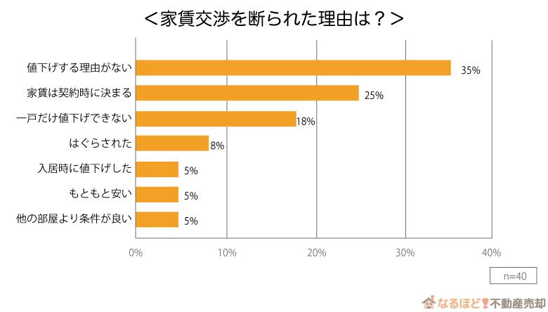 家賃交渉を断られた理由のグラフ