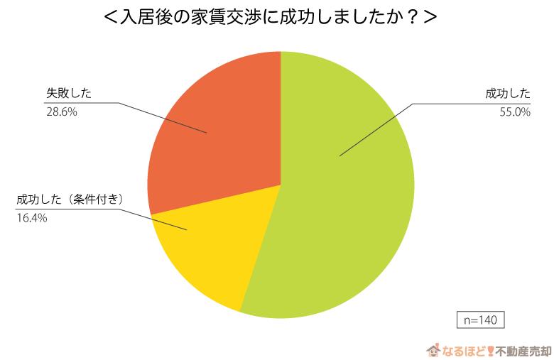 マンション入居後の家賃交渉の成功率のグラフ