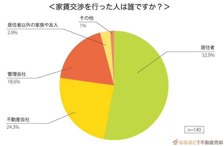 家賃交渉を行った人物のグラフ