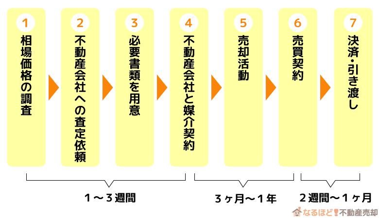 マンション売却の流れ(7つのステップ)