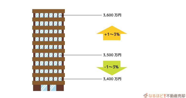 マンションの階層による価格変動