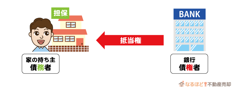 住宅ローンにおける債務者と債権者の関係